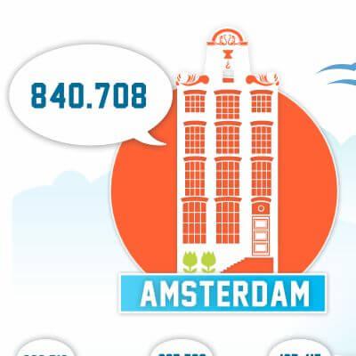 Clipit onderzocht over welke steden het meeste wordt geschreven in de media. Amsterdam blijkt koploper in het eerste kwartaal van 2016.