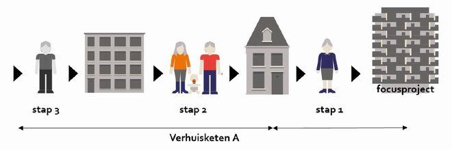 Doorstroming werkt, blijkt uit onderzoek van Springco in opdracht van PV Utrecht. De opbrengst: tot drie verhuisbeweging en vrijkomende eengezinswoningen.
