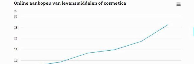 Nederlanders doen hun inkopen steeds vaker online. In 2017 kocht meer dan een kwart levensmiddelen of cosmetica via internet, een jaar eerder was dat 19%