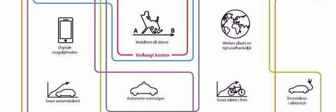 Het huidige bereikbaarheidsbeleid is te sterk in hokjes verdeeld om Nederlandse stedelijke regio's in de toekomst bereikbaar te houden.