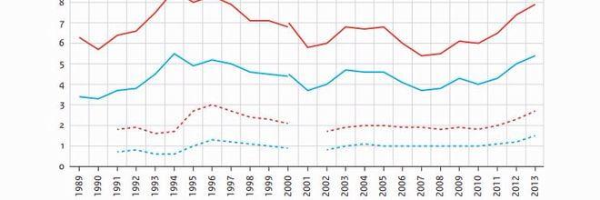 De armoede in Nederland is afgelopen jaren sterk gegroeid. Opvallend is dat de helft van de langdurig armen uit werkenden bestaat.