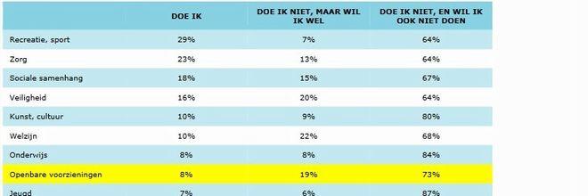 Slechts 8% van de Nederlanders doet aan het beheer van de openbare ruimte. Onderhouden van openbaar groen, de meeste Nederlanders hebben er geen zin in.